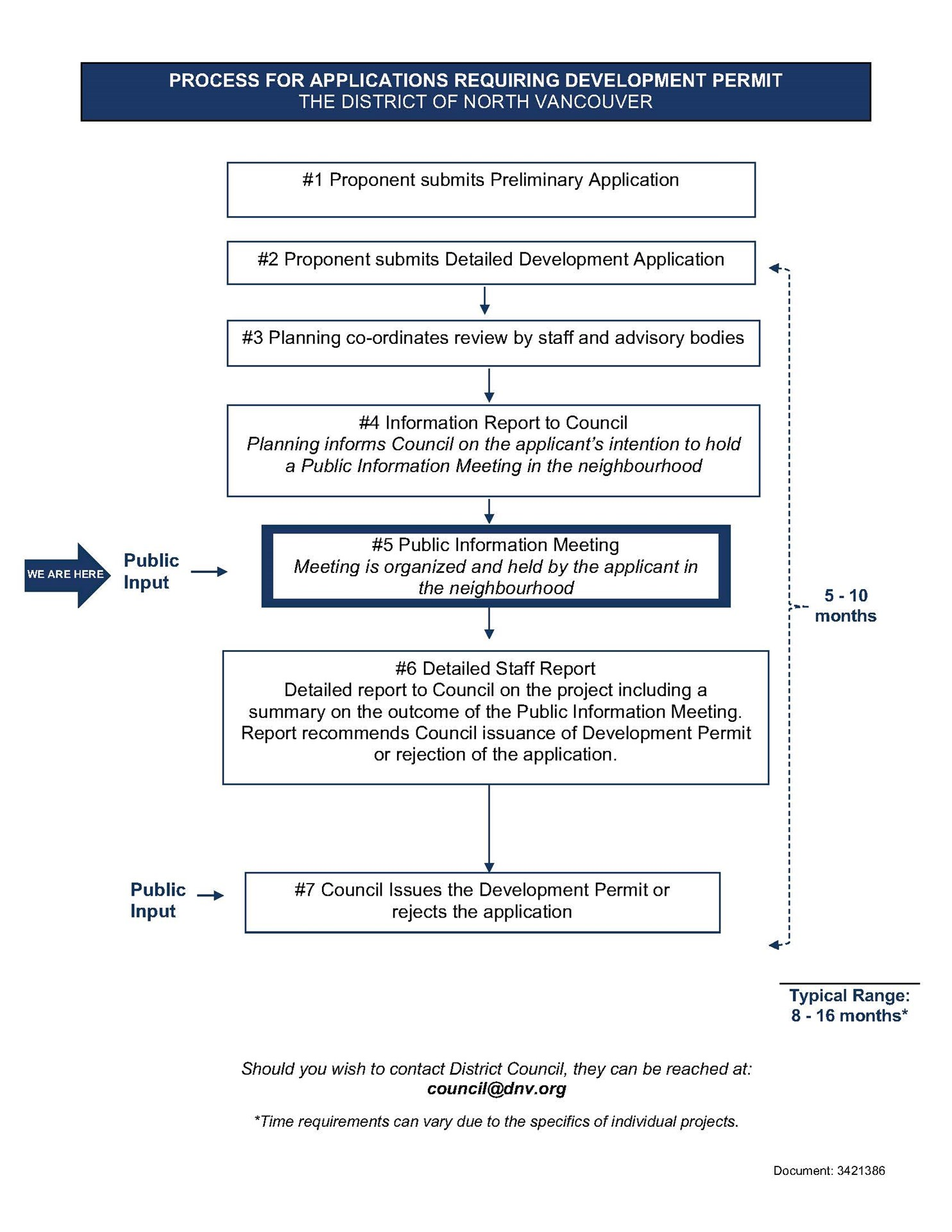 Development_Permit_Process_Flowchart.jpg